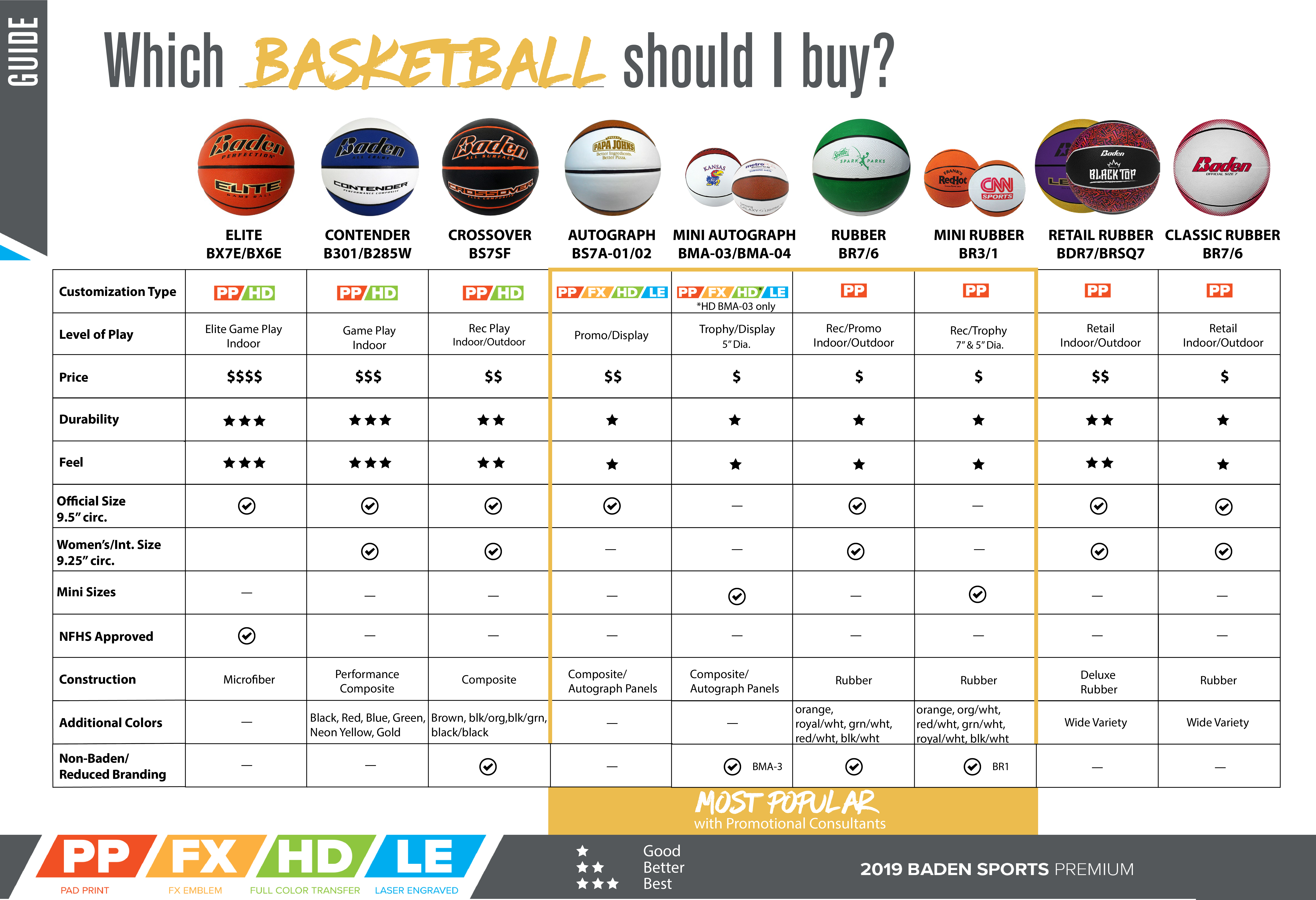 Basketball Comparison Chart Buying Guide
