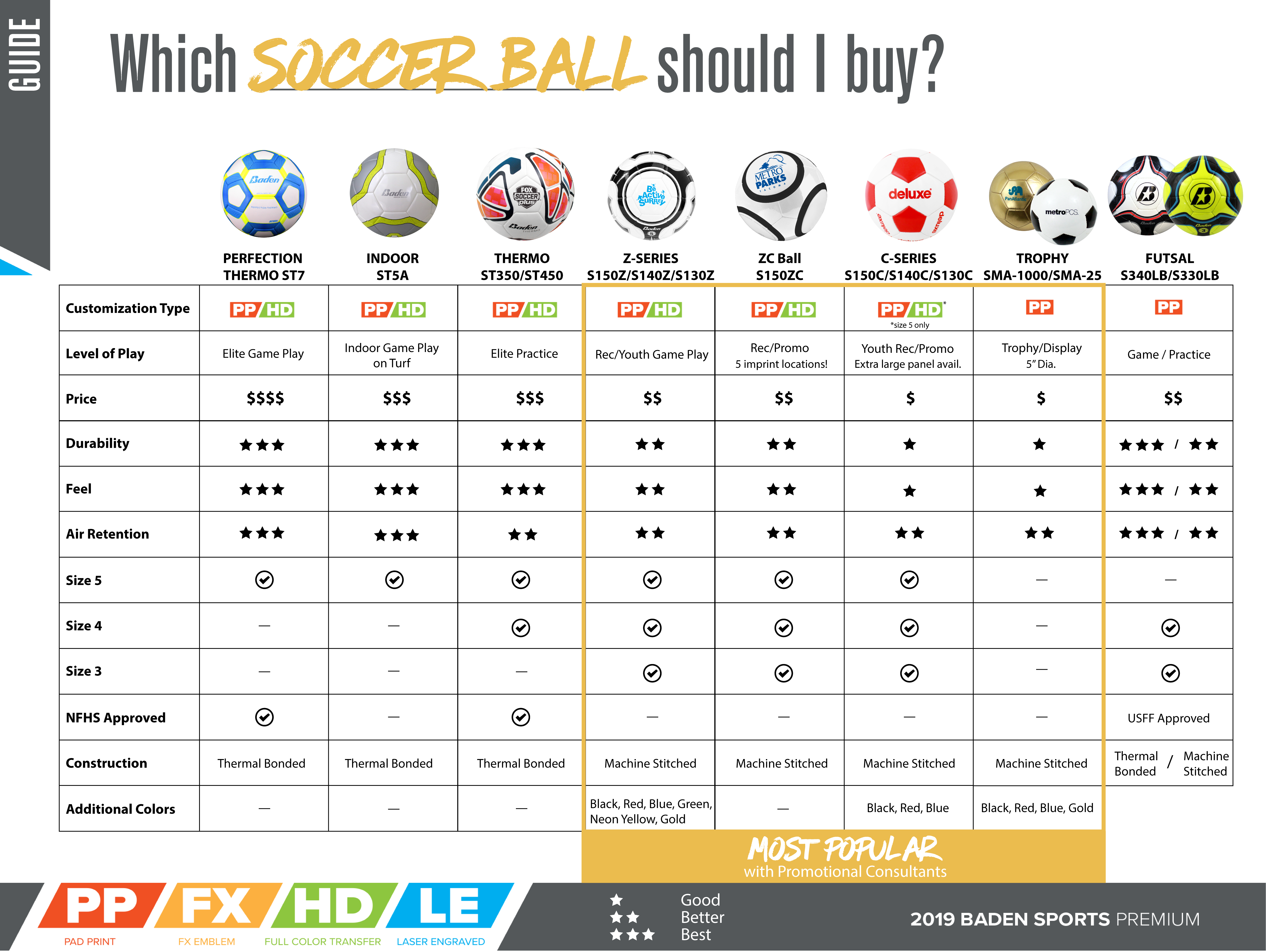 Soccer Ball Comparison Chart Buying Guide
